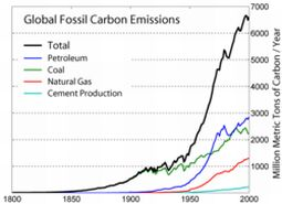 greenhouse gases emission
