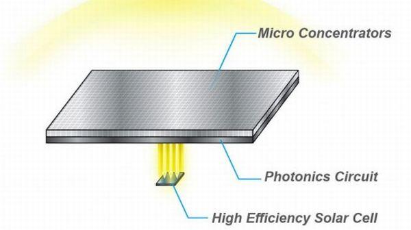 HyperSolar concentrator