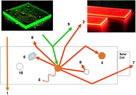 luminescent solar concentrators 1
