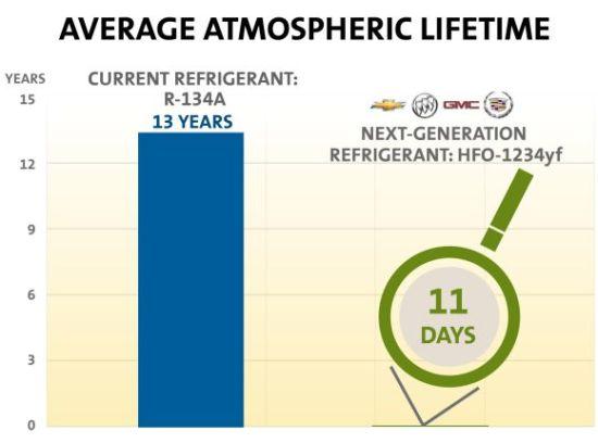 next generation refrigerant hfo 1234yf