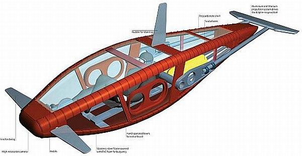 Pedal-powered submarine