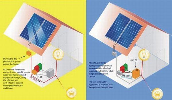 Solar power splits water into hydrogen