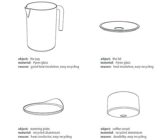 sustainable coffee maker sergej kuckir