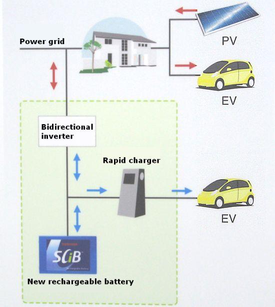 toshiba charge grid