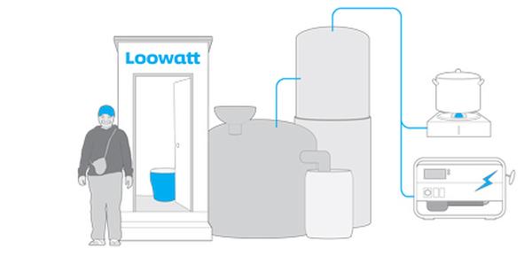 Loowatt generates energy from waste
