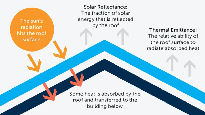 Thermal Emittance Reducing Roofs