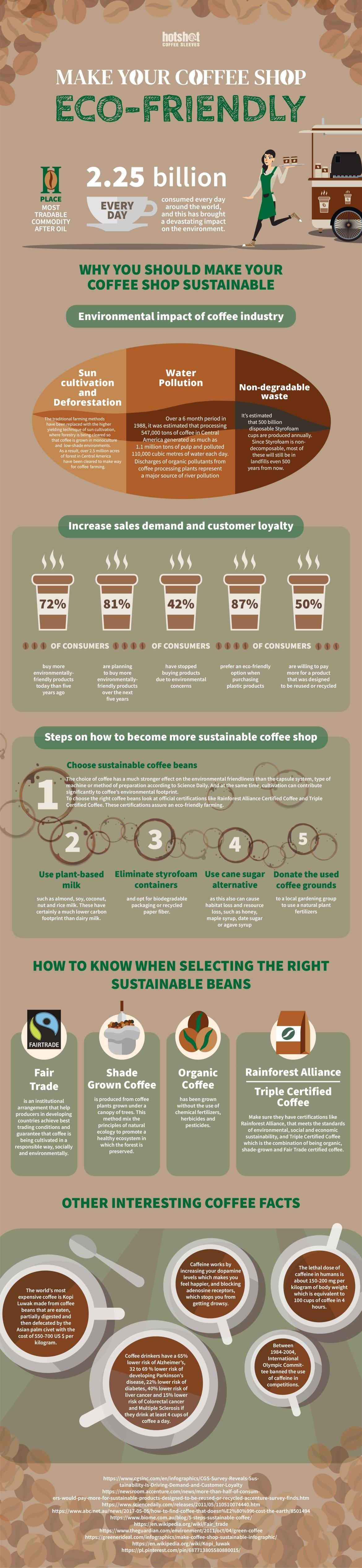 Make Your Coffee Shop More Attractive to Customers