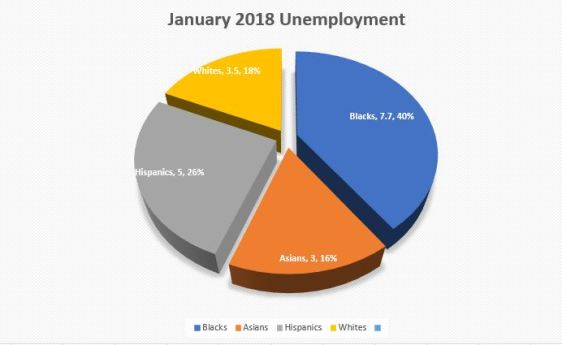 blackunemploymentgraph-jan2018