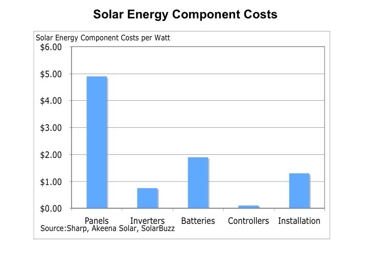 Component Costs