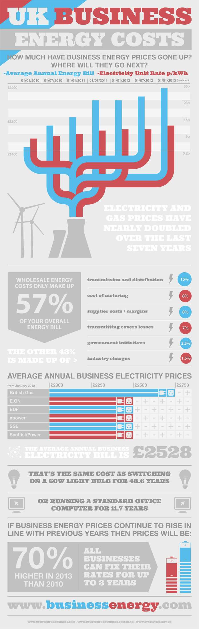 UK Business Energy Infographic