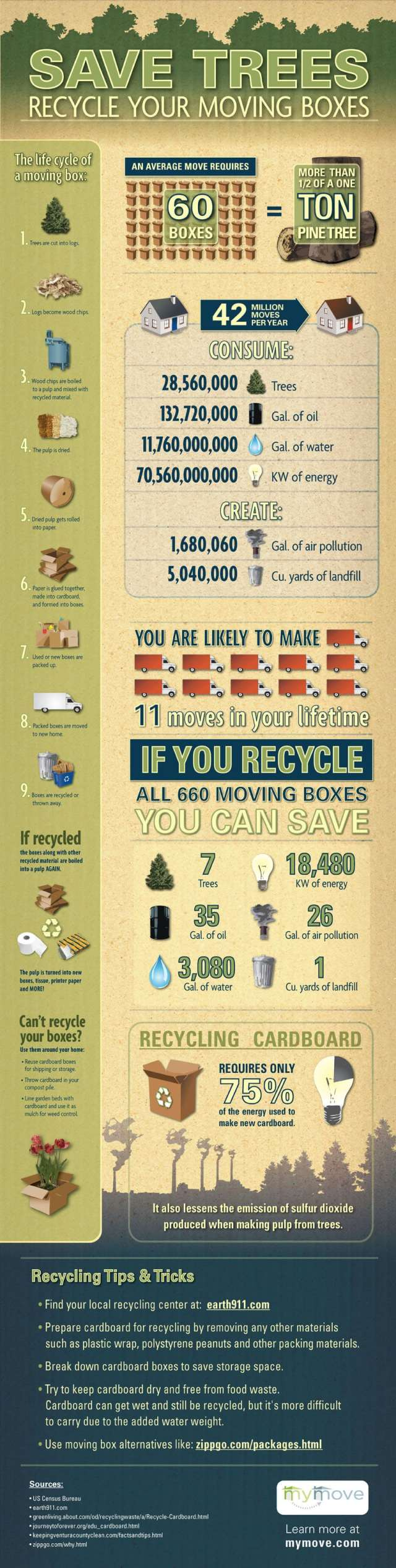 Save Trees and Recycle Your Moving Boxes Infographic