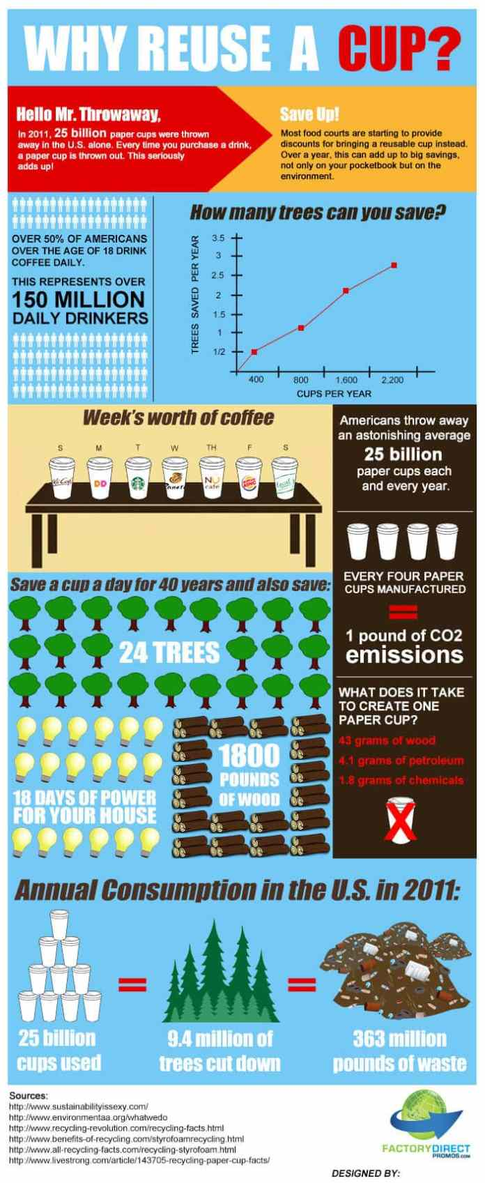 Why Reuse a Cup infographic