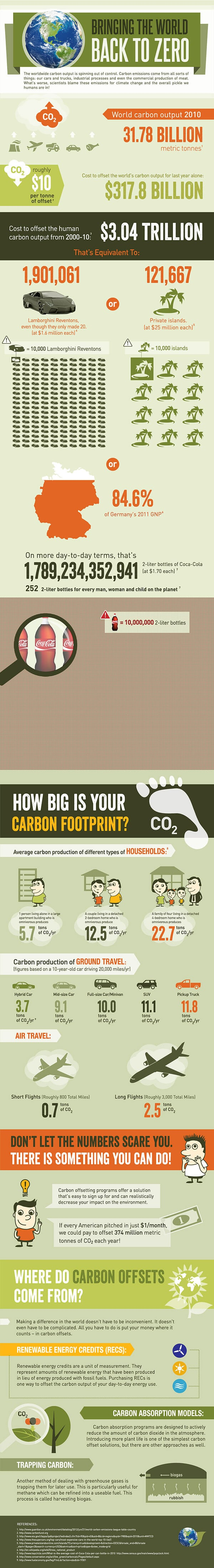 Offsetting global carbon footprint - infographic