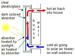 Solar air heating diagram