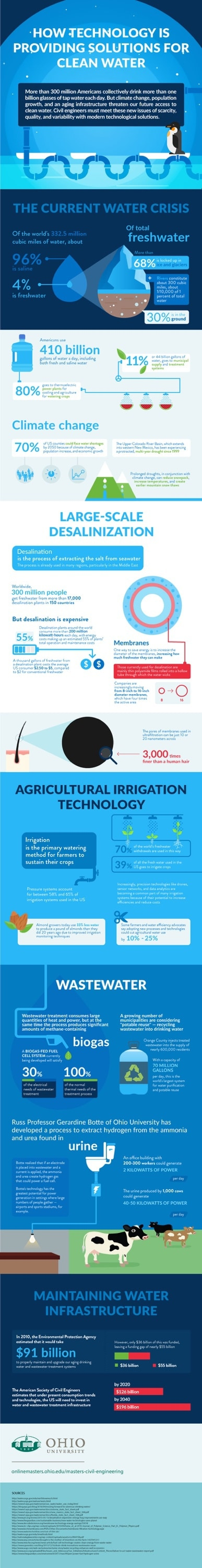 Technology solutions to make clean water