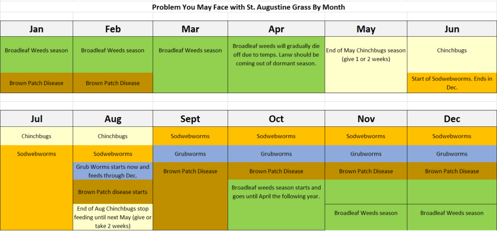 Lawn Schedule for St. Augustine