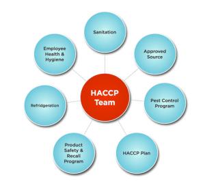 HACCP basics