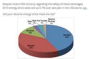 http://www.caffeineinformer.com/the-15-top-energy-drink-brands