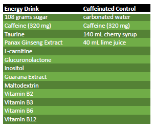 Contents of Energy Drink and Caffeinated Control