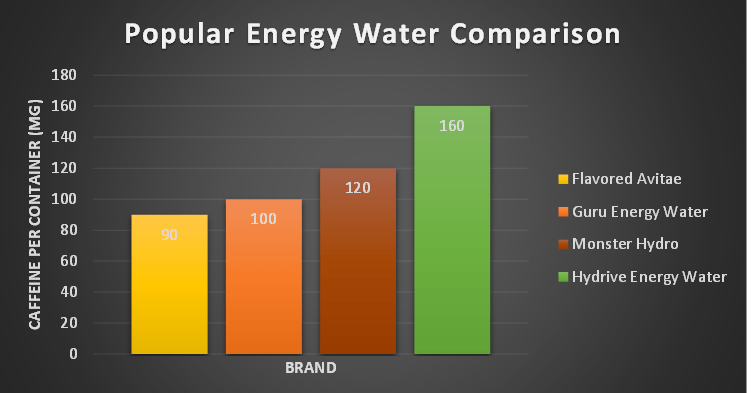 popular energy water comparison