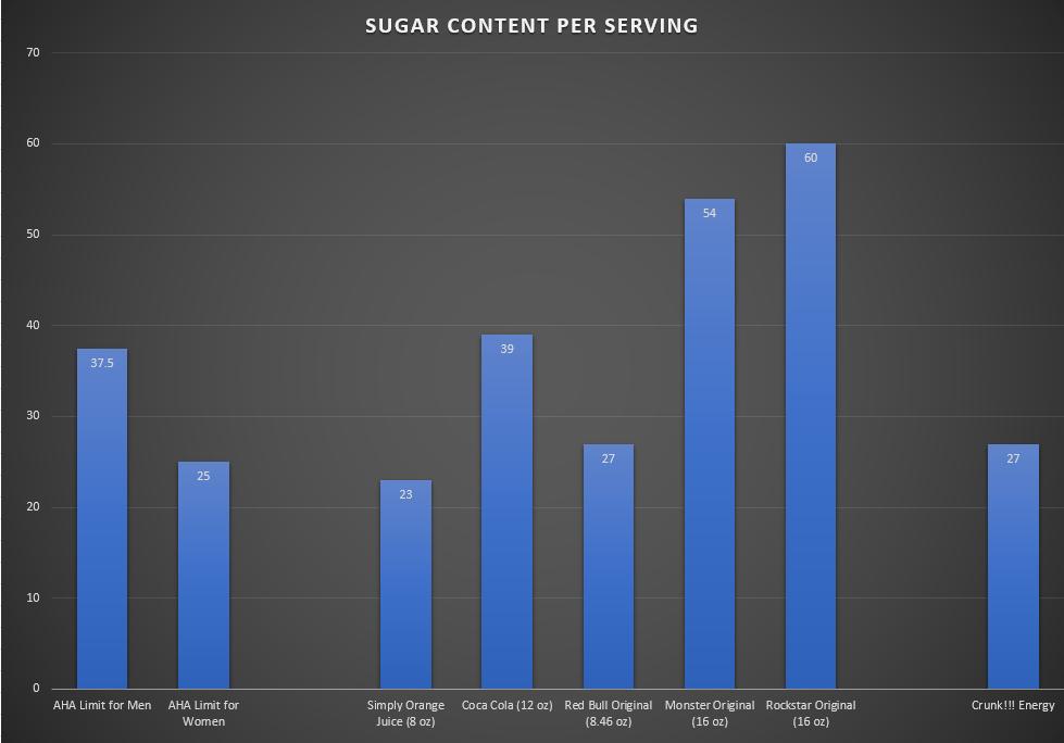 Sugar Content of Crunk