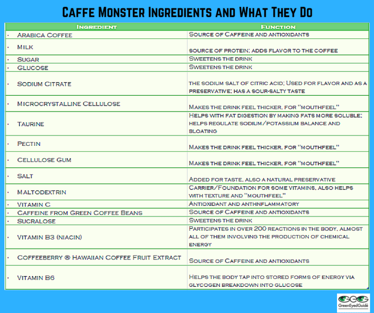 Caffe Monster Ingred Function