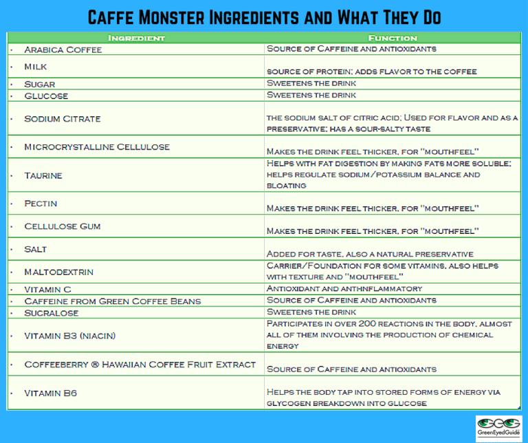 Caffe Monster Ingred Function
