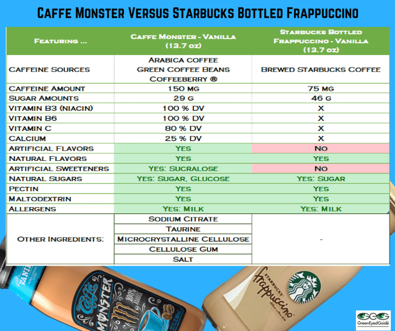 caffeine content in caffe monster versus energy drink coffee