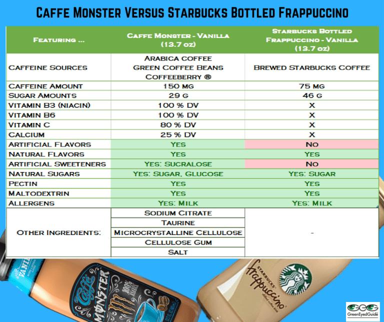 Caffe Monster vs Sbx Frapp