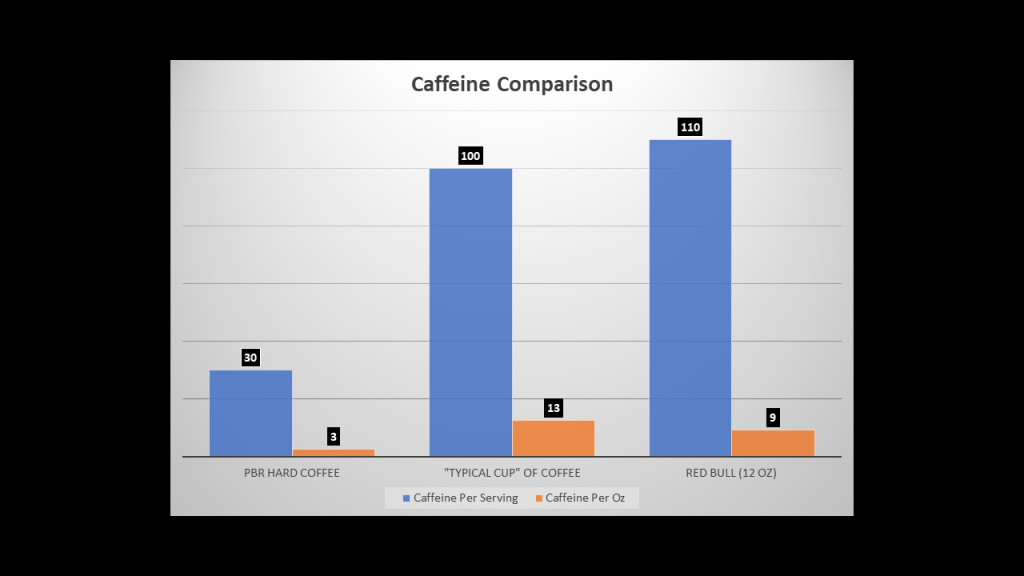 caffeine amount in Pabst Blue Ribbon (PBR) Hard Coffee compared to Red Bull and a standard cup of coffee - GreenEyedGuide.com