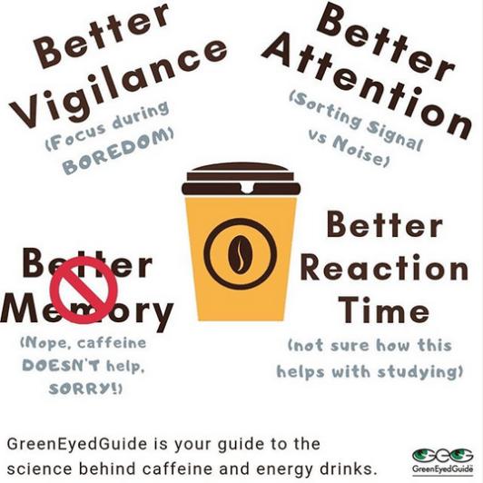 how caffeine helps you focus - GreenEyedGuide.com