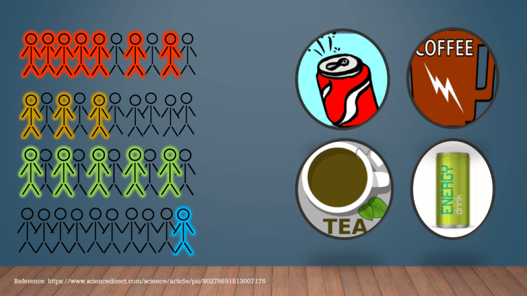 diagram showing where kids get their caffeine - kids and energy drinks on the GreenEyedGuide blog