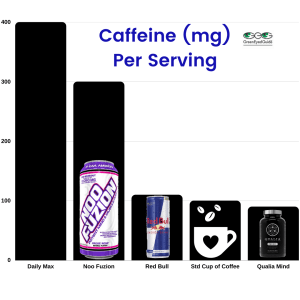 caffeine in noo fuzion - comparision corrected