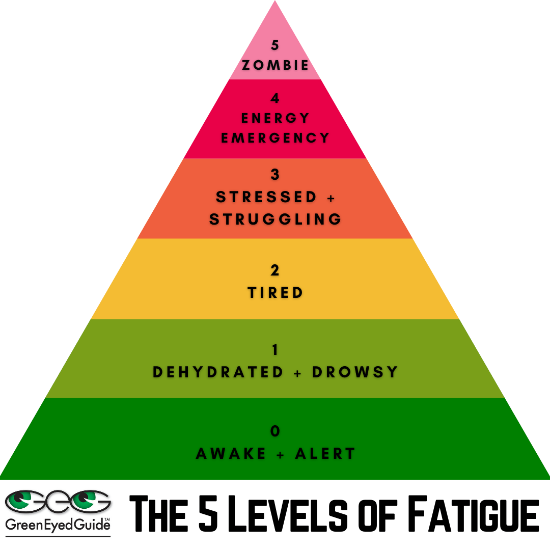 5 Levels of Fatigue pyramid created by Danielle GreenEyedGuide Robertson Rath