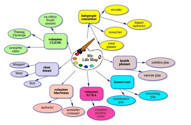 Colors Evoke Emotions Even In Concept Mapping | Creating ...
