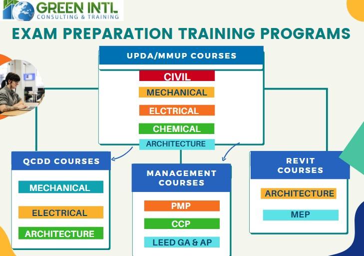 Contract Management (FDIC&MPW) Training in Chennai