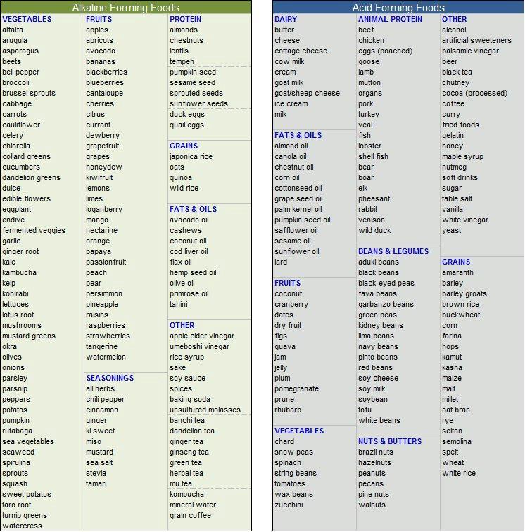 alkaline / acid foods