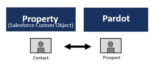 """, Ce que vous devez savoir sur les objets personnalisés Pardot   Greenkey<span class=""""wtr-time-wrap after-title""""><span class=""""wtr-time-number"""">4</span> minutes de lecture</span>"""