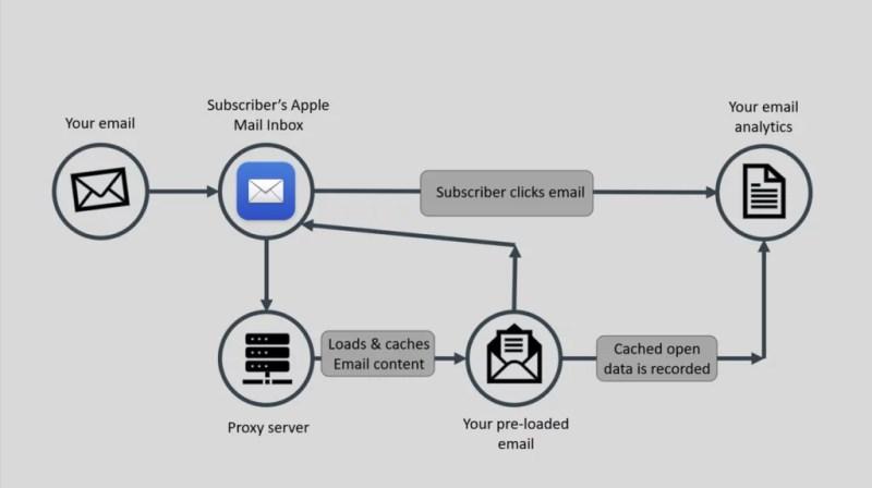 """, Démystifier la protection de la confidentialité de la messagerie d&rsquo;Apple   Clé verte<span class=""""wtr-time-wrap after-title""""><span class=""""wtr-time-number"""">4</span> minutes de lecture</span>"""