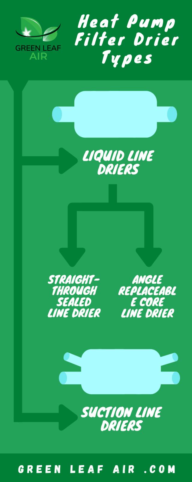 Heat Pump Filter Drier Types