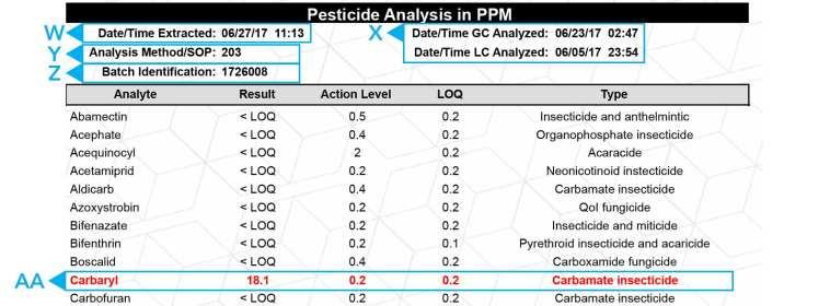 Green Leaf Lab Pesticide Analysis Report