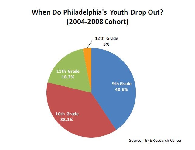 Youth Drop Out