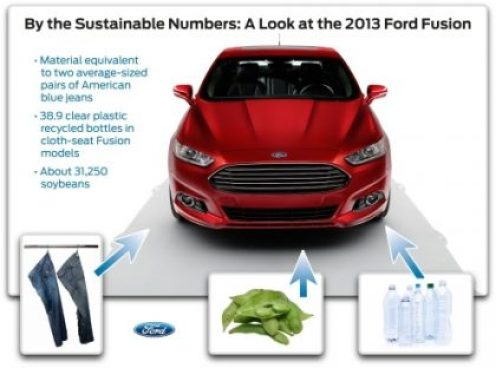 Sustainable Numbers Equals 2013 Ford Fusion