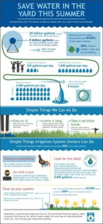 WaterSense information for saving water