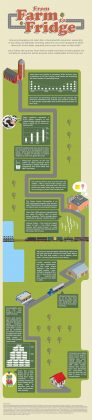 From Farm to Fridge, sustainability