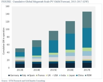 Megawatt-Scale Solar PV Operations and Maintenance Market to Reach 146 GW by 2017