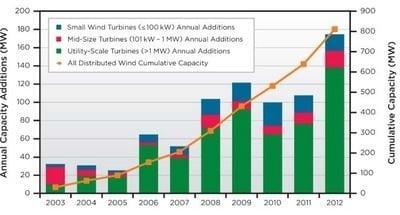 More solar being built worldwide