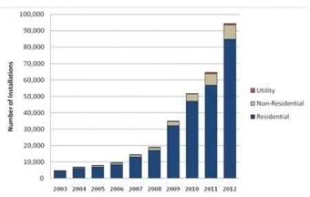 Types of solar installations