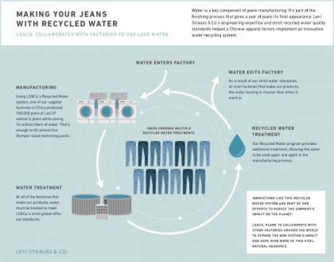 Levi strauss, recycled water