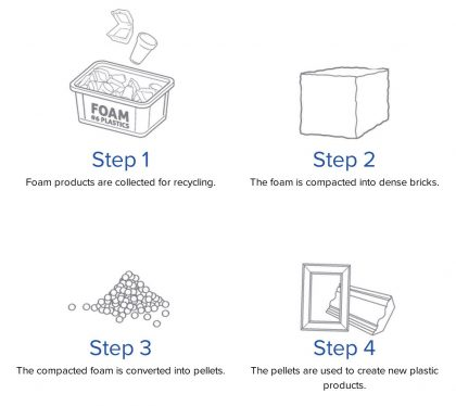 Going Green includes Polystyrene Foam Recycling - Green
